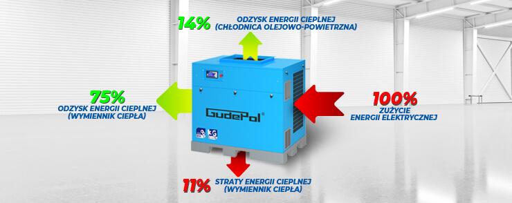 Wykres zużycia i odzysku energii kompresorów śrubowych GUDEPOL