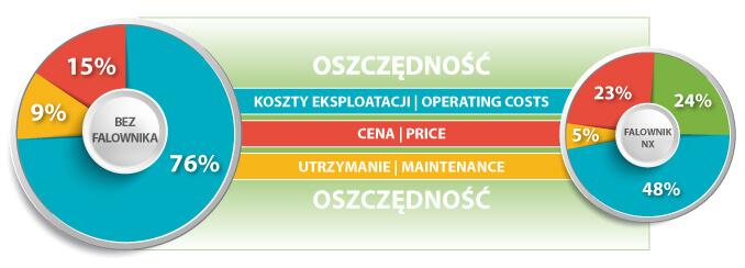 Schemat oszczędności jakie daje falownik w kompresorach marki Gudepol